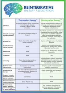 Reintegrative therapy